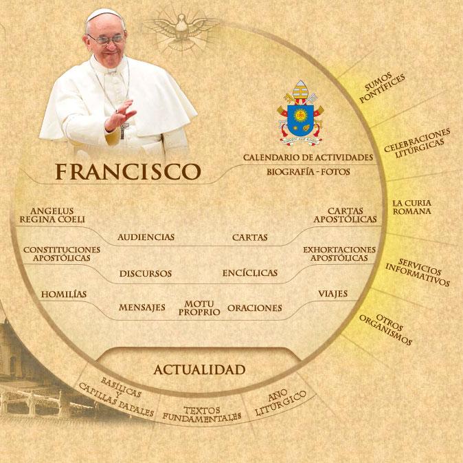 Desde el Vaticano
